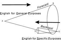 目的を絞って学ぶ「ESP英語学習法」