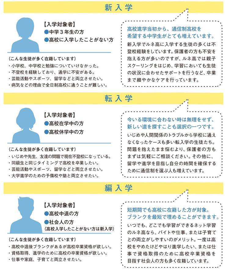 高校 2020 入試 日程 公立 大阪